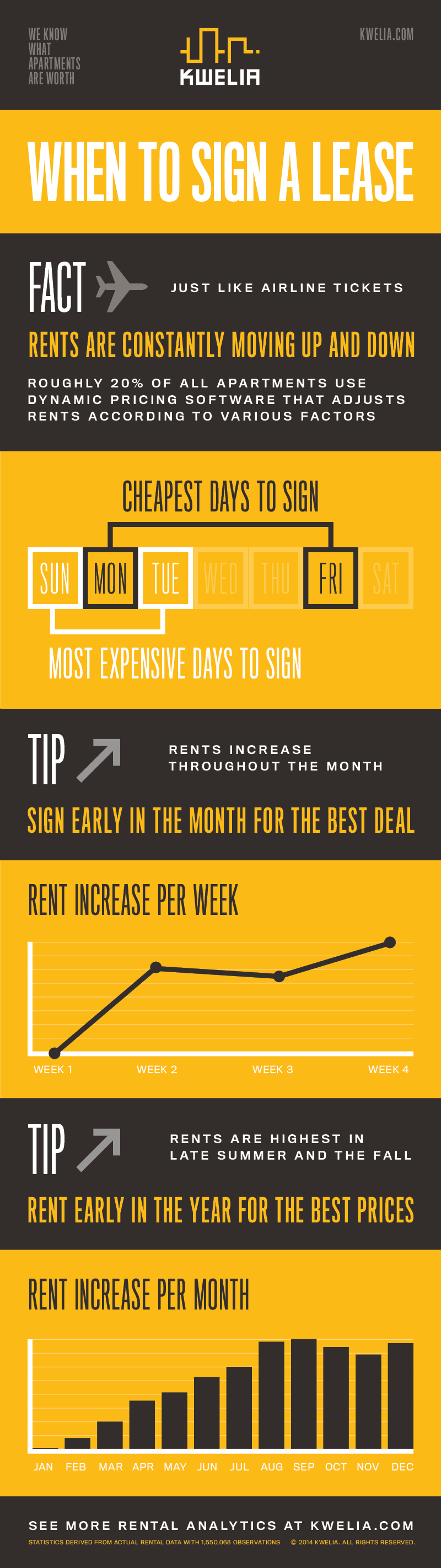 the best times to rent apartment dynamic pricing patterns