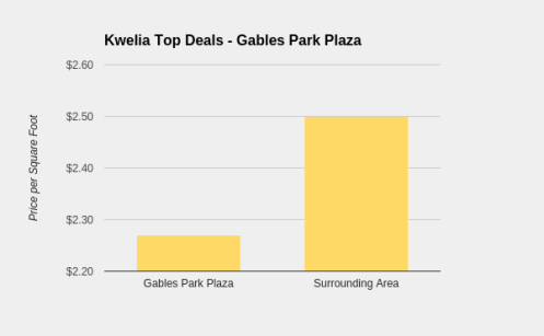 gables park plaza graph