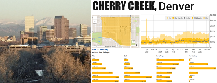 median rents cherry creek denver colorado