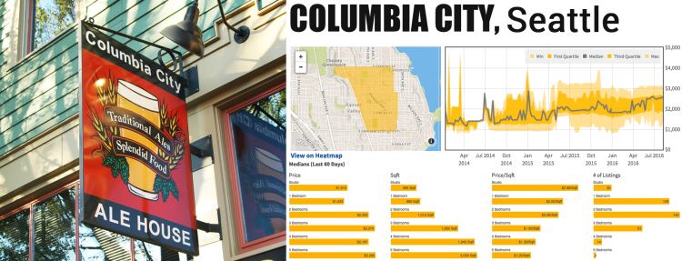 median rents columbia city seattle washington