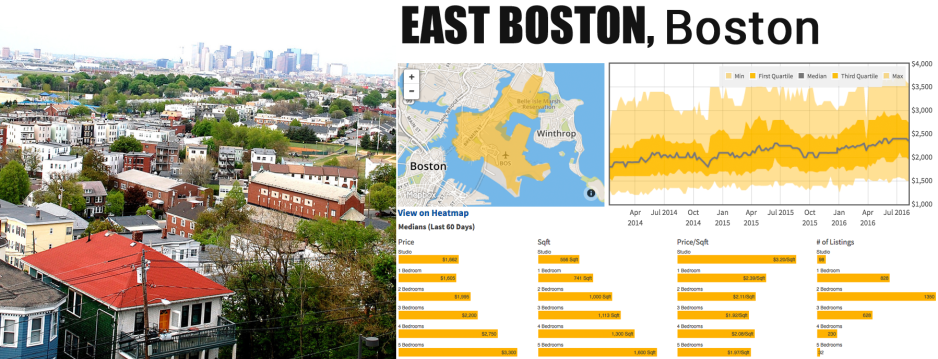 market rents for boston massachusetts