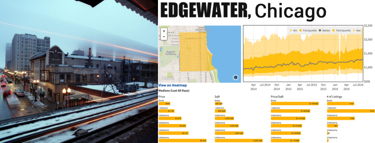 median rents edgewater chicago