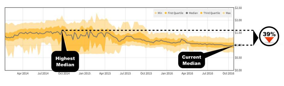 odessa-decreasing-rent-trends-renthub