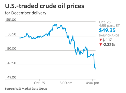 us-traded-crude-oil-prices-wsj-10-25-16