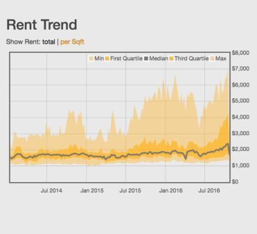 wellington-fl-apartment-rent-trends